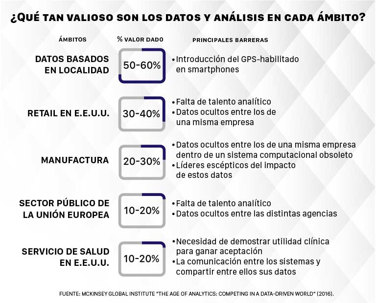 analisis de datos, valor de los datos